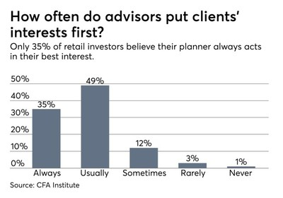 Yikes! Clients still don't trust their advisors, CFA Institute finds (as seen in financialplanning.com)